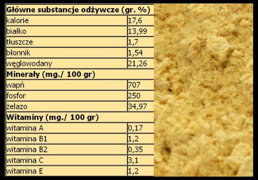 MACA tabela substancji odżywczych